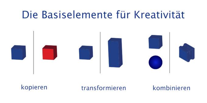 Basiselemente Kreativität - kopieren - transformieren - kombinieren